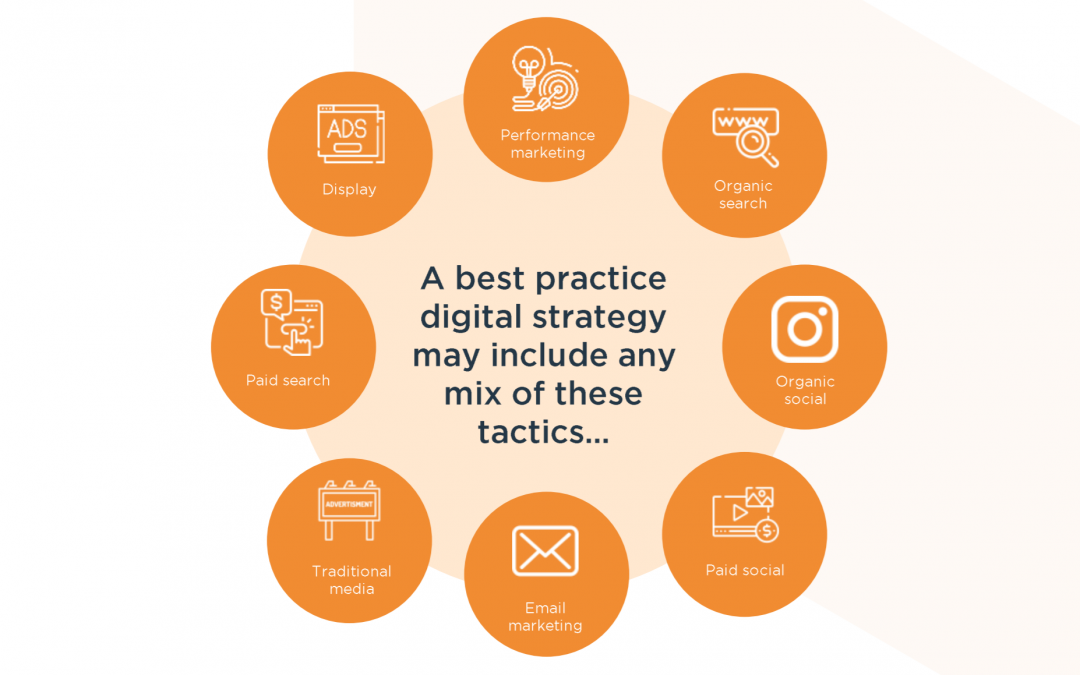 Your Digital Marketing Guide