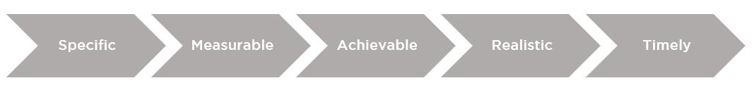SMART goals - Fintel Connect