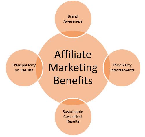 Brand Awareness ist nur einer der Vorteile von Affiliate Marketing.