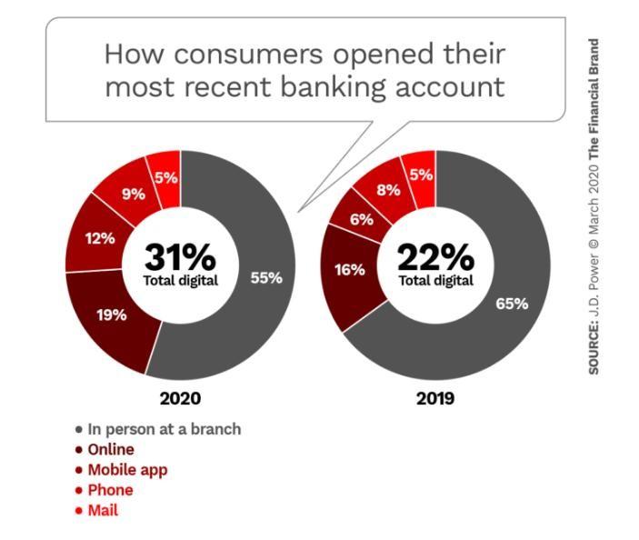 Financial Brand - Consumer Bank Accounts