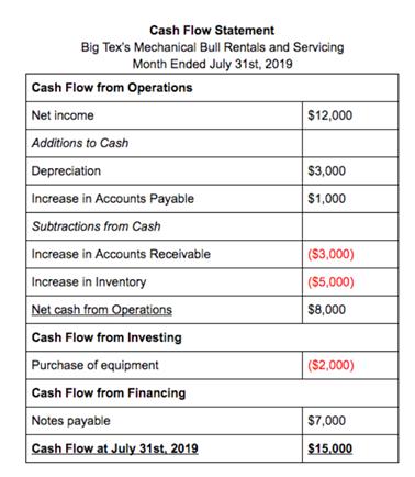 Cash Flow Example