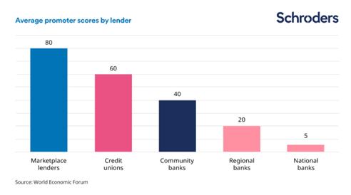 Average promoter score by lender