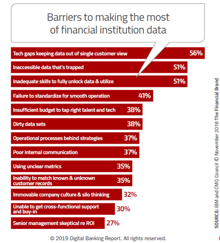 Barriers to making the most of financial institution data