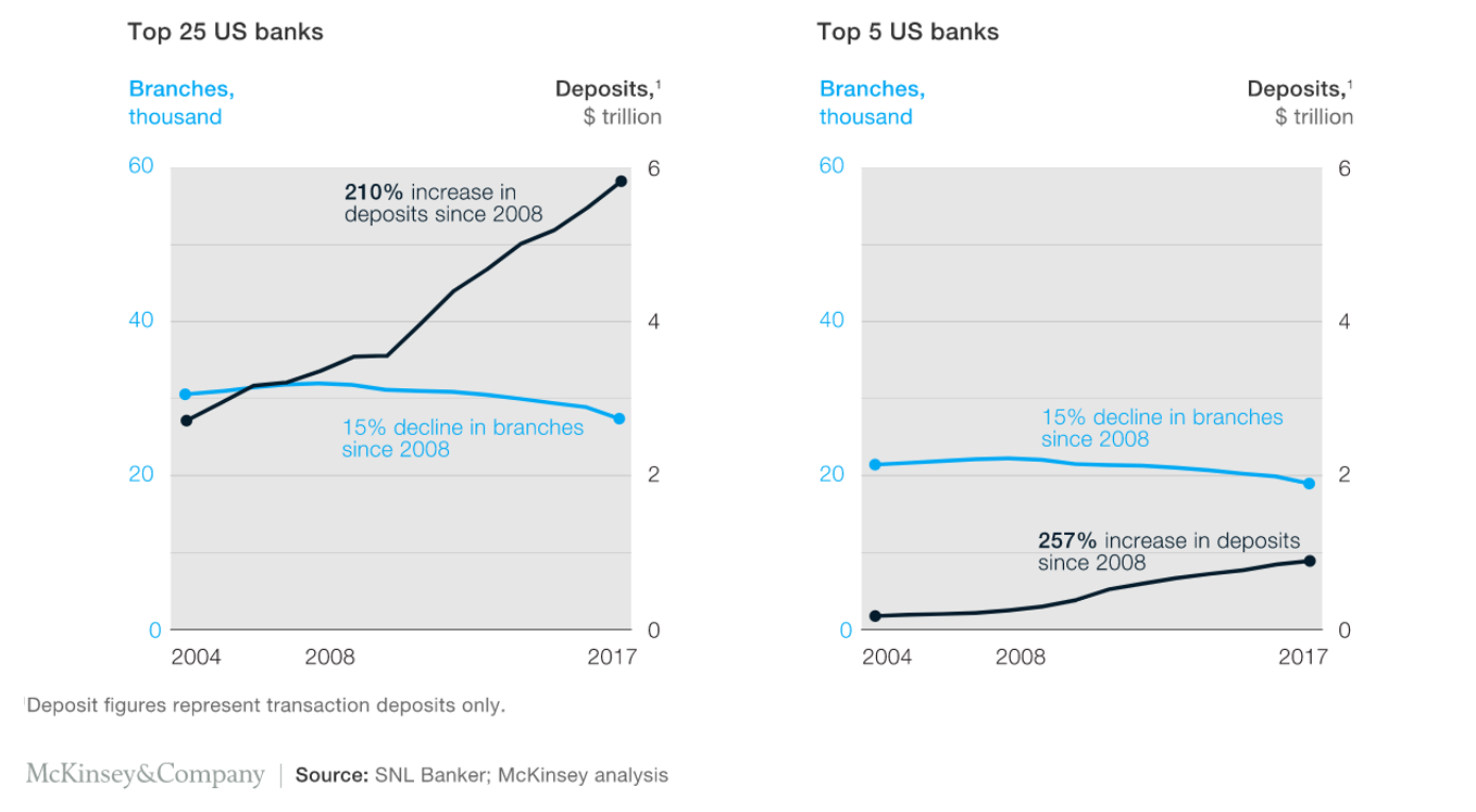 Correlation of Branch Scale and Deposit Growth has weakened US retail banks