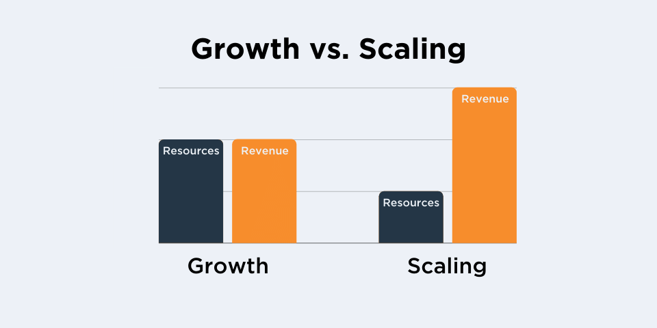 Growth vs. Scaling - Difference in Revenue and Resources