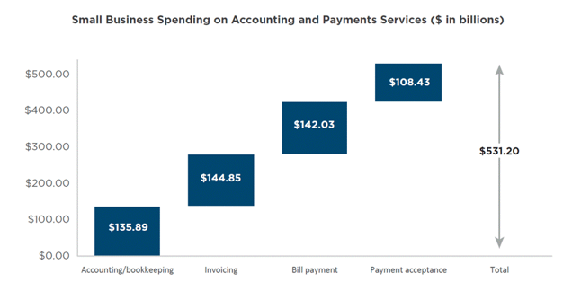 SMB accounting and payments